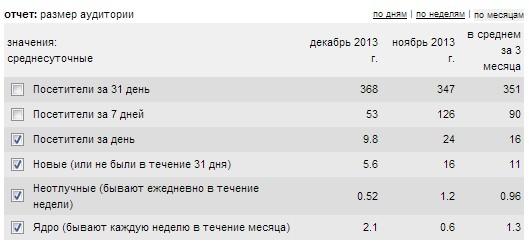 Статистика liveinternet: анализ блога, посещаемость блога