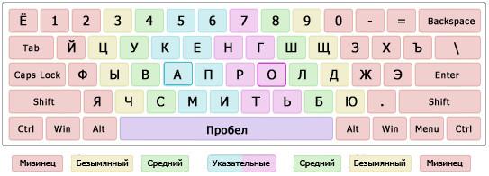 клавиатура, зоны обслуживания