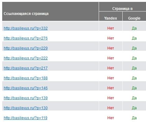 индексация страниц в Яндексе и Гугле