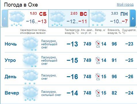gismeteo, прогноз погоды на март